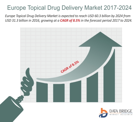 Europe Topical Drug Delivery Market1