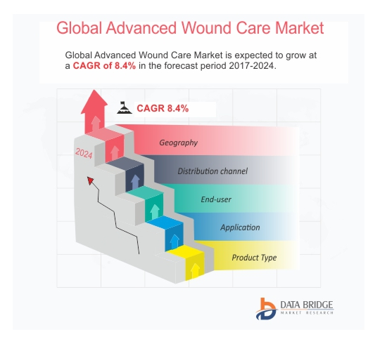 advanced target marketing wound care China advanced wound care systems market research report 2018 market research report published in 2018-03-21 by.