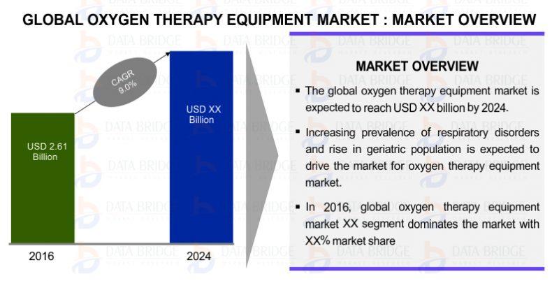 http://databridgemarketresearch.com/reports/global-oxygen-therapy-equipment-market/