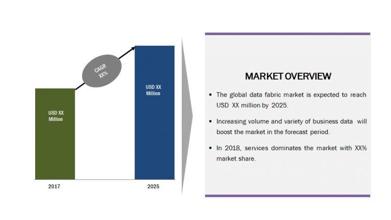Global Data Fabric Market