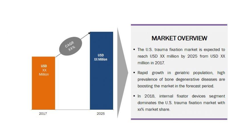 U.S. Trauma Fixation Market