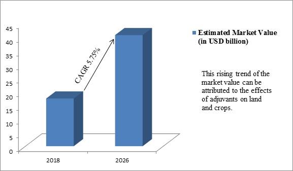 Global Agricultural Adjuvants Market