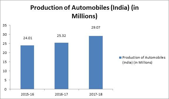 Global Automotive Labels Market