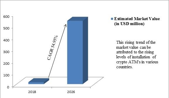 Global Crypto ATM Market