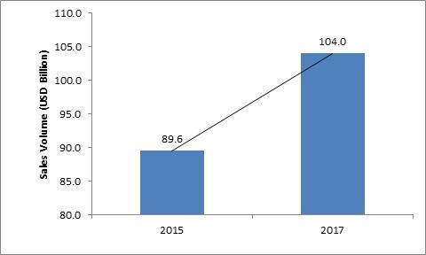 Global Food Sterilization Equipment Market