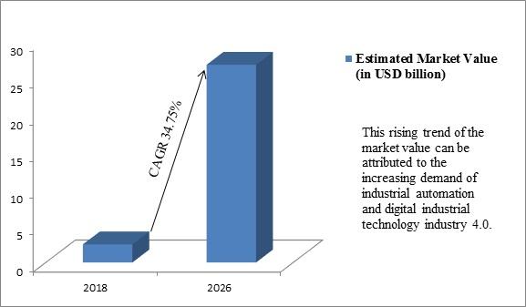 Global IO Link Market