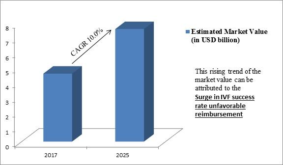 Global In Vitro Fertilization Market
