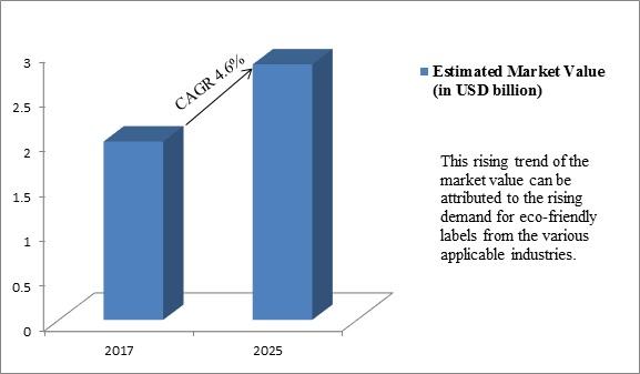 Global Linerless Labels Market