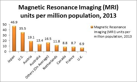 Global Magnetic Resonance Imaging (MRI) Systems Market