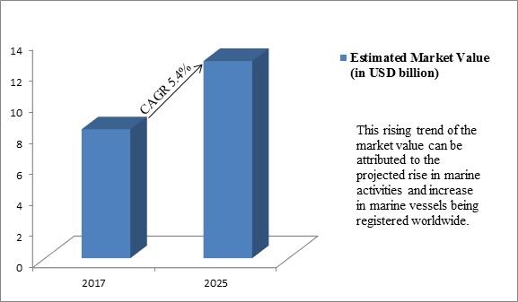 Global Marine Coatings Market