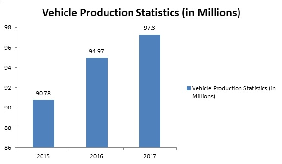 Global Micro Motor Market