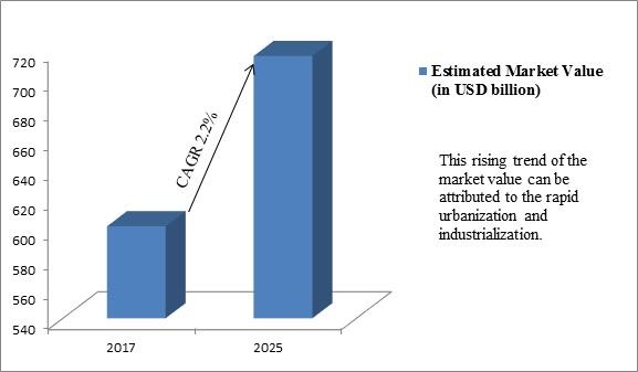 Global Steel Processing Market