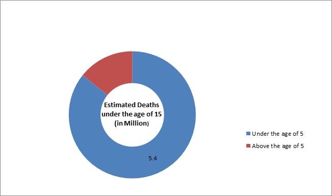 Global Fetal and Neonatal Critical Care Equipment Market