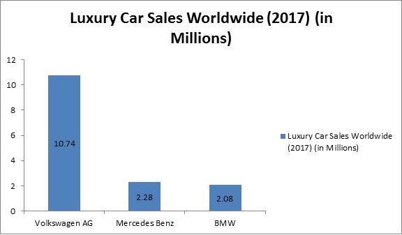 Global Luxury Car Market