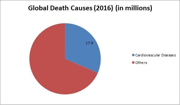 Global Anticoagulation Therapy Market