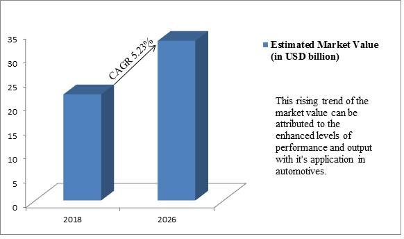 Global Alternator Market