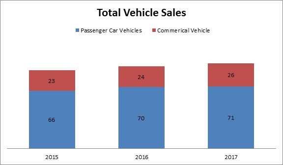 Global Automotive Rubber Molded Components Market