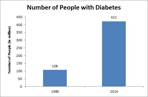 Global Diabetic Retinopathy Treatment Market