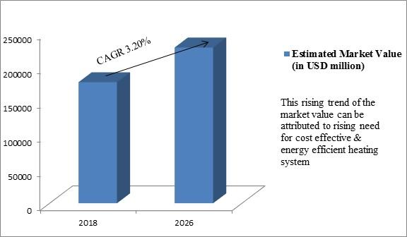 Global District Heating Market