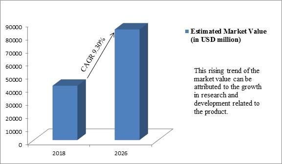Global EPA and DHA Market