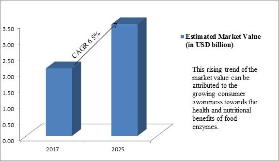 Global Food Enzymes Market