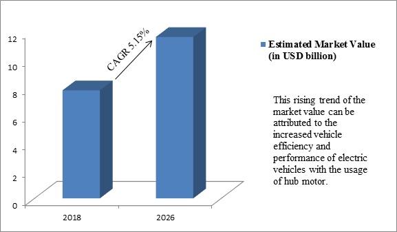 Global Hub Motor Market