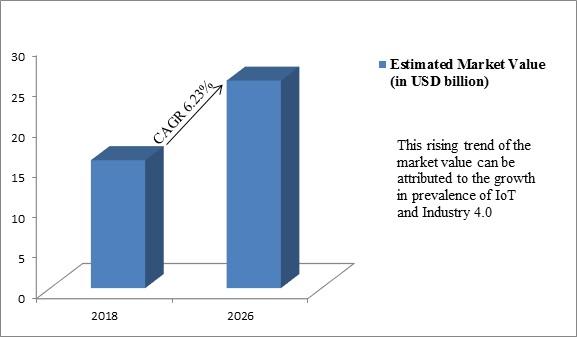 Global Industrial Sensor Market