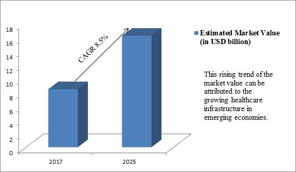 Global Laparoscopic Instruments Market
