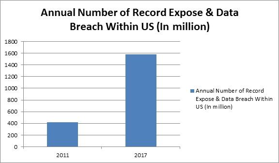 Global Network Encryption Market