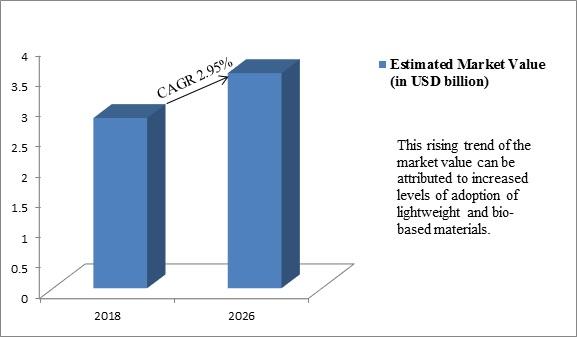 Global Sheet Molding Compound (SMC) Market
