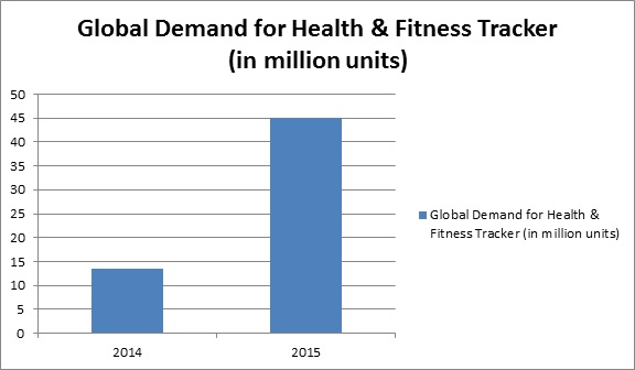 Global Wearable Devices in Sports Market