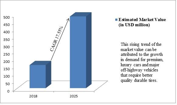 Global Advanced Tires Market: