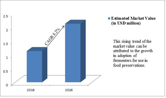 Global Fermenters Market