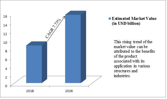 Global Insulation Coating Materials Market