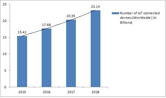Global IoT in Education Market
