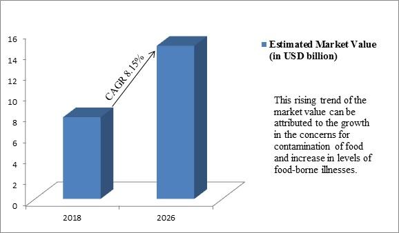 Global Meat Testing Market