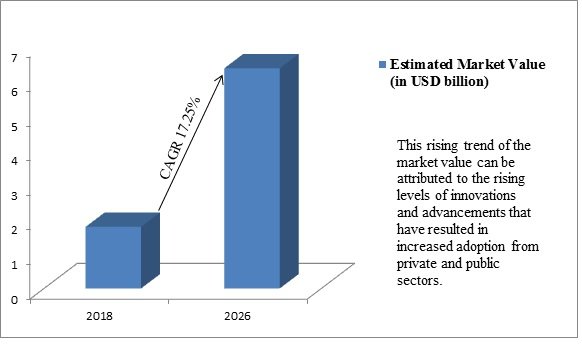 Global Molecular Breeding Market