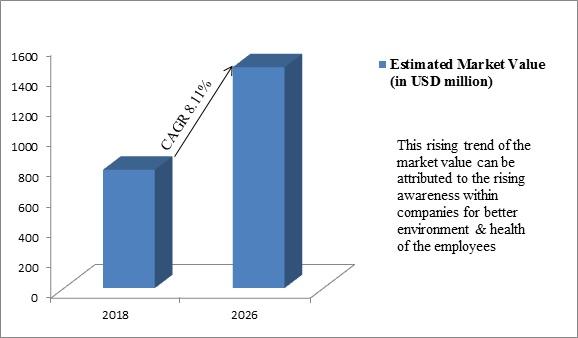 Global Product Stewardship Market