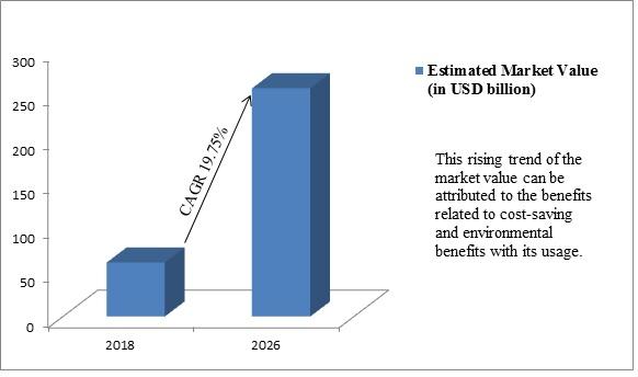 Global Ride Sharing Market