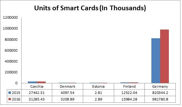 Global Smart Card Materials Market