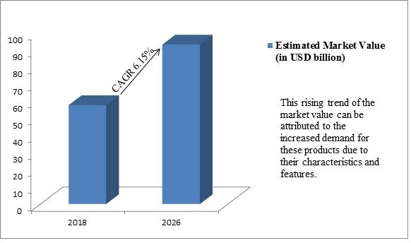 Global Synthetic Fibers Market:
