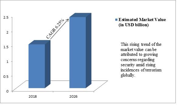 Global Vehicle Scanner Market