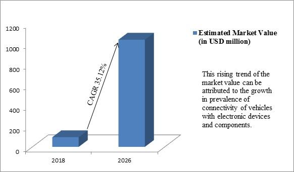 Global Automotive Hypervisor Market