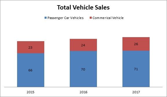 Global Automotive Wheels Aftermarket Market
