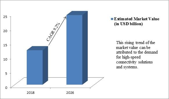 Global Data Center Structured Cabling Market