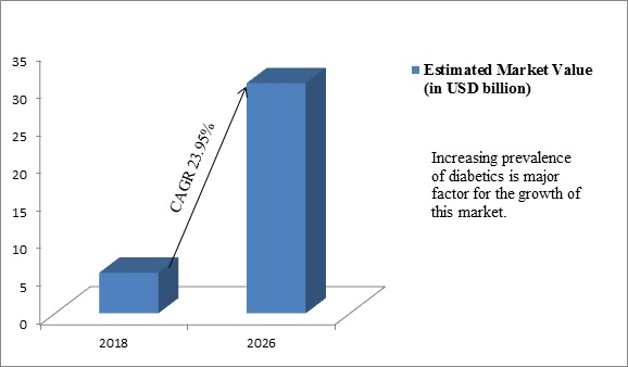 Global Digital Diabetes Management Market