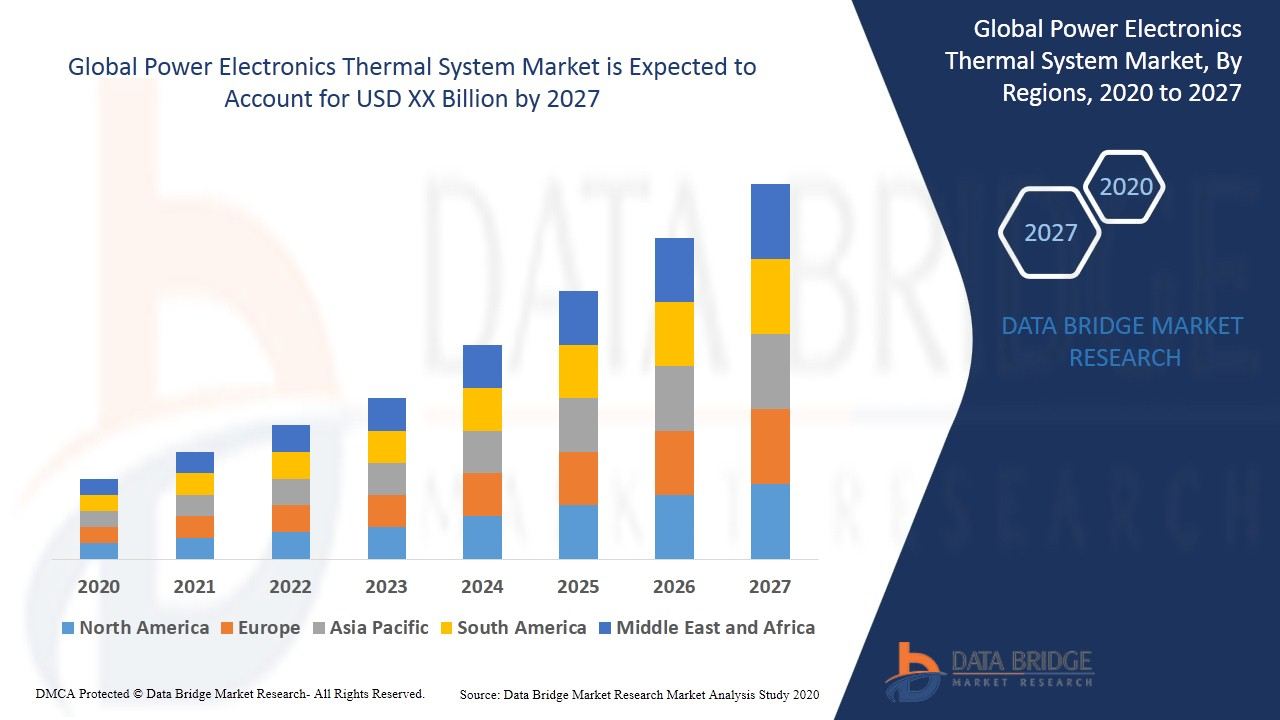 Power Electronics Thermal System Market
