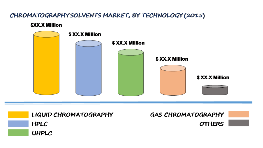 Global Chromatography Solvents Market