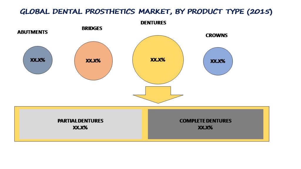 Global Dental Implants and Prosthetics Market