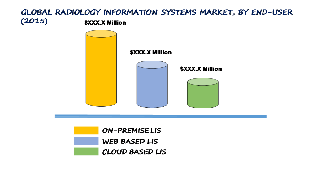 Global Radiology Information Systems Ris Market Expected To Reach